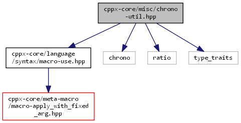 cppx-core: cppx-core/misc/chrono-util hpp File Reference